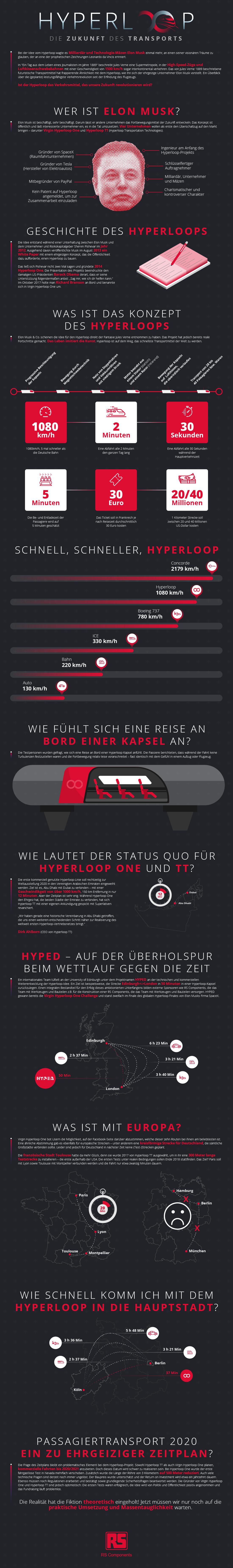 Hyperloop – Die Zukunft des Transports?