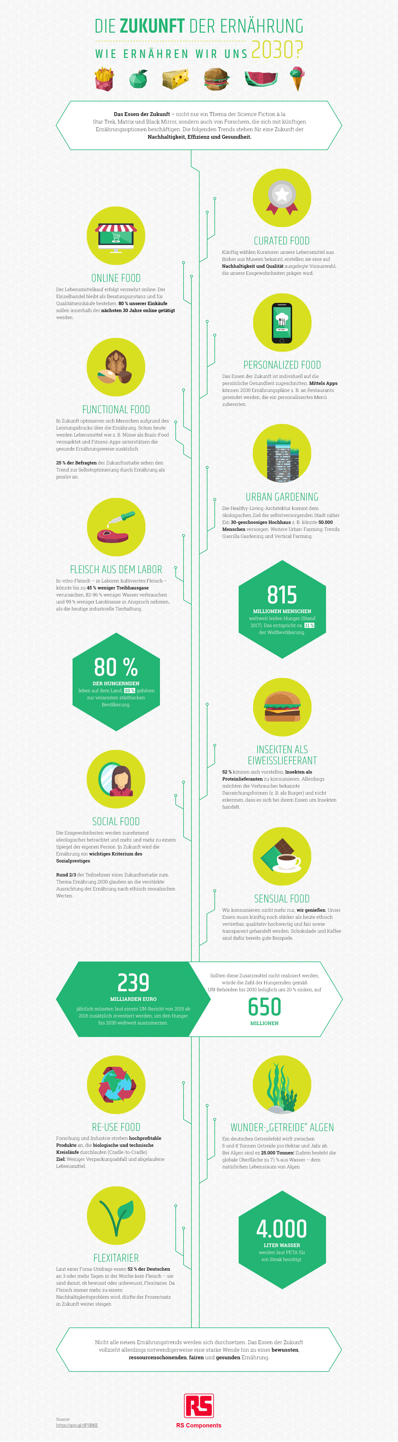 Die Zukunft der Ernährung
