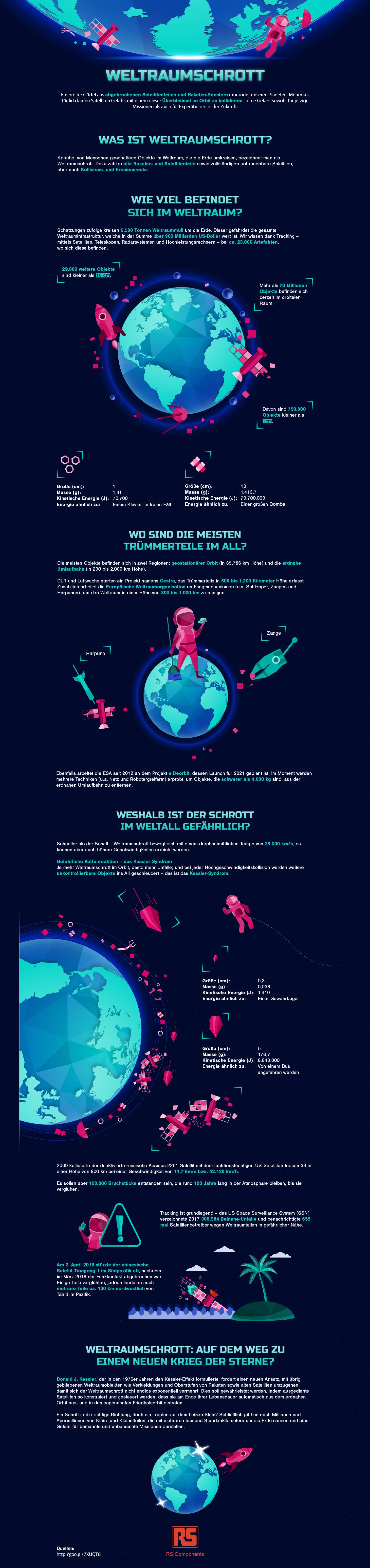 Weltraumschrott - Die Gefahr aus dem All