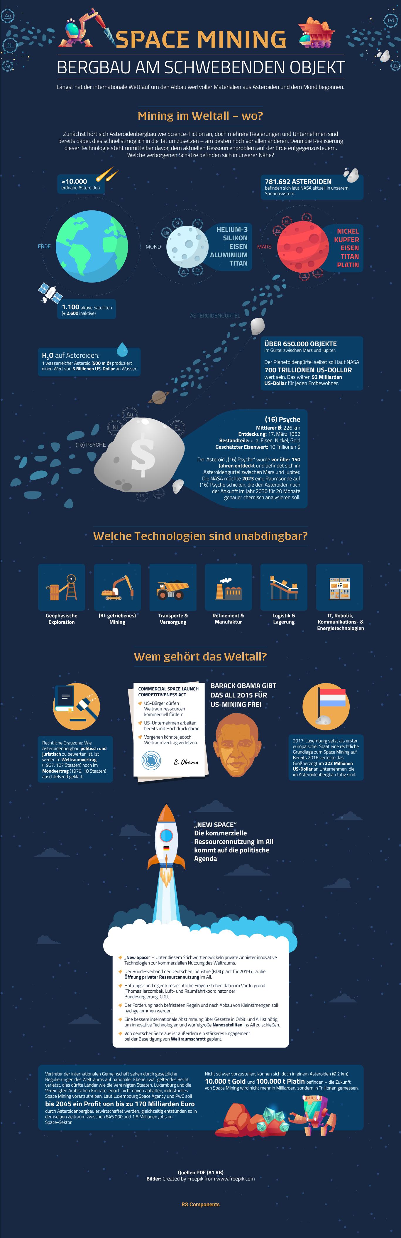Space Mining – Bergbau an Asteroiden