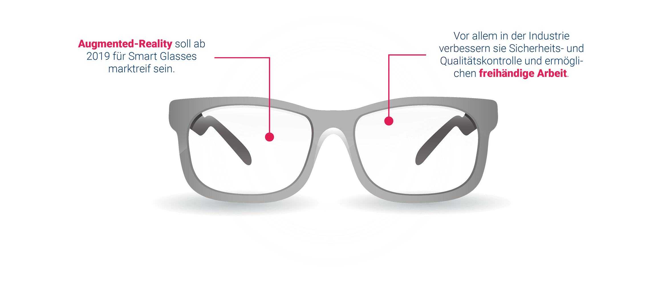 Smarte Datenbrillen