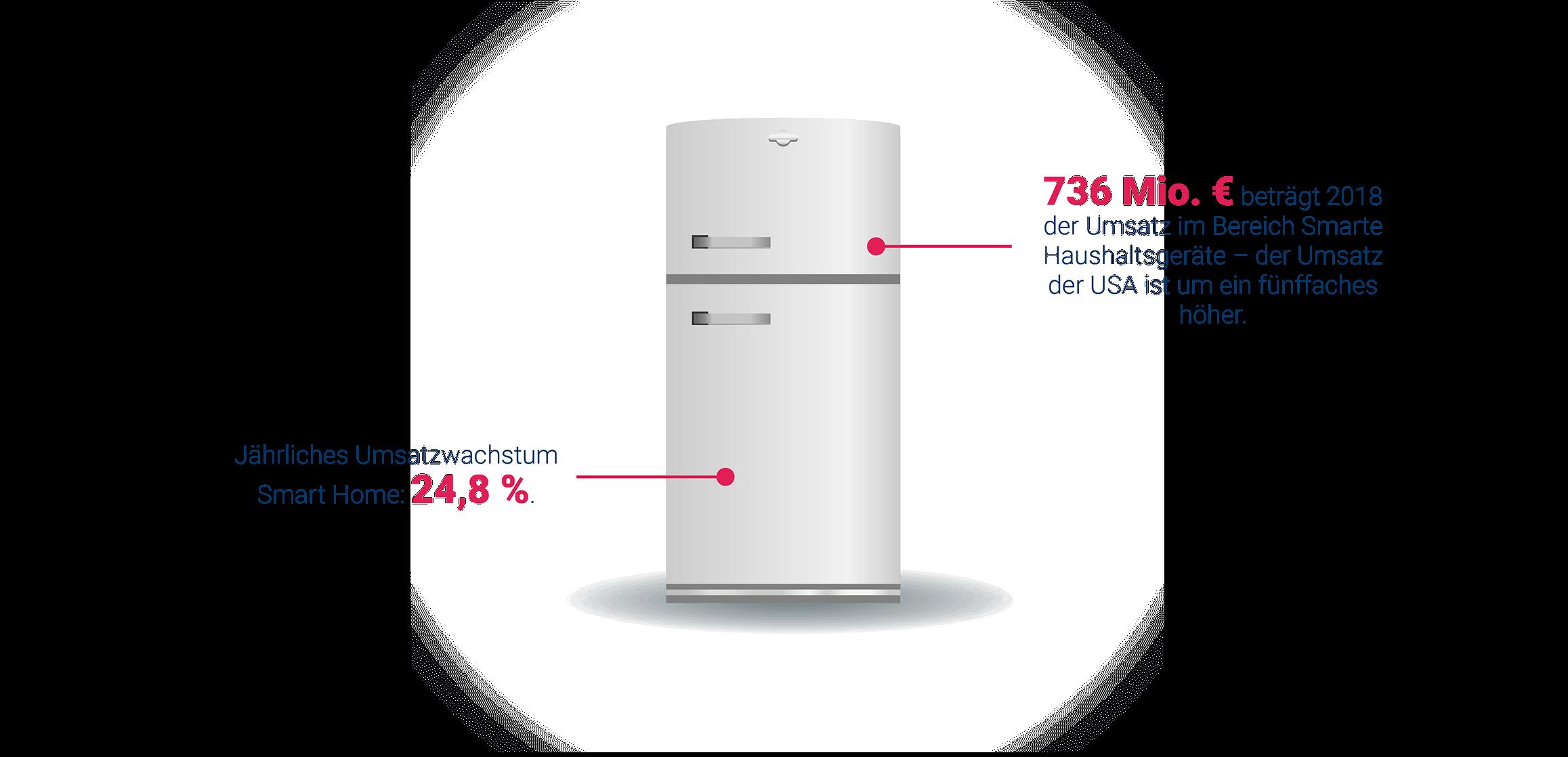 Smarte Kühlschränke