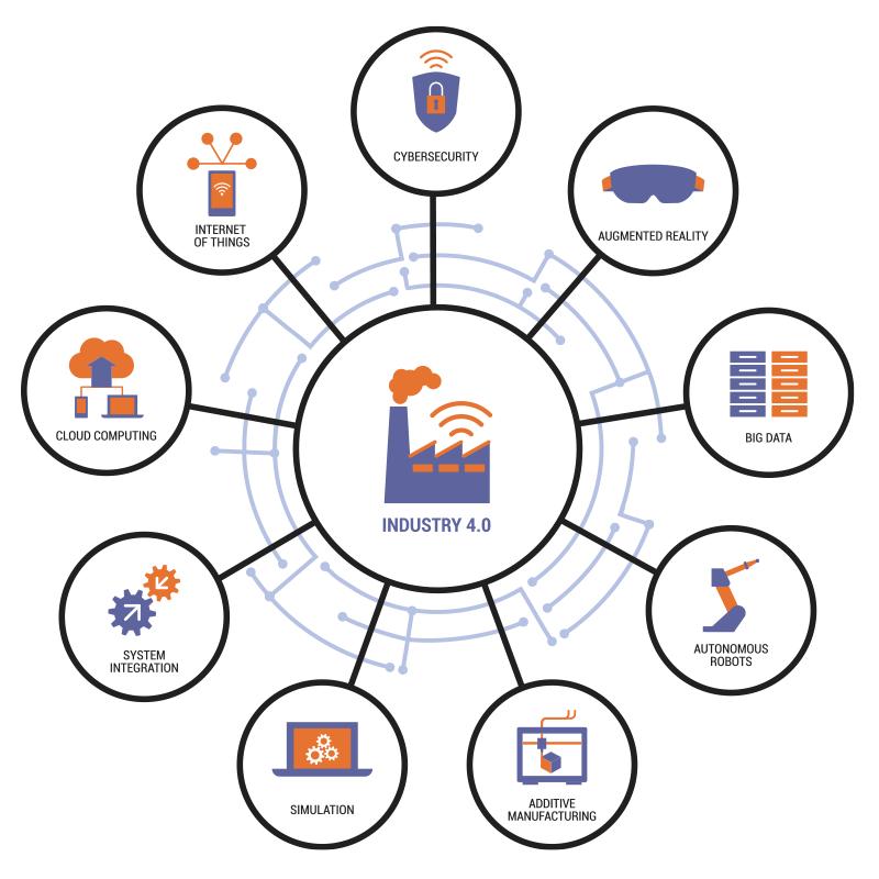 9 Pillars of Industry 4.0