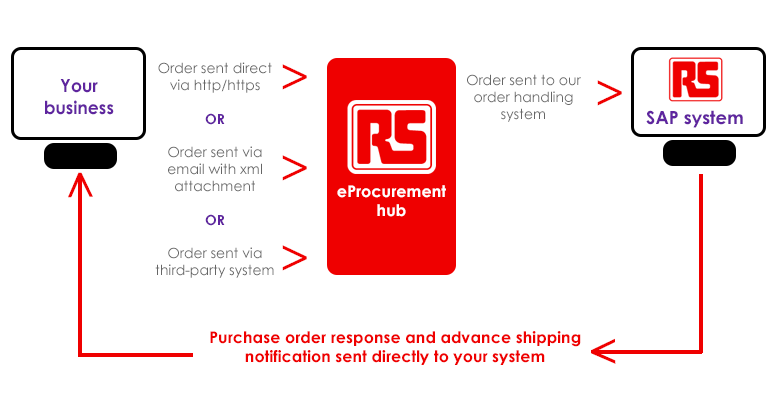 Providing you better order transparency and more control over your procurement process