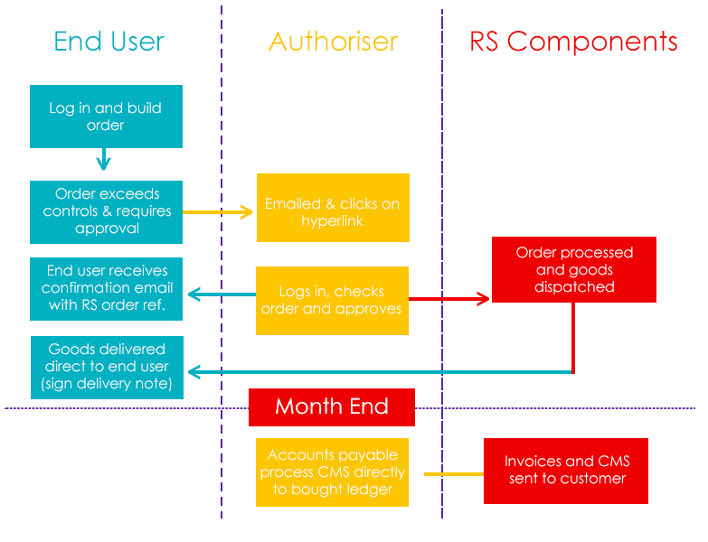 Typical purchasing process using PurchasingManager™