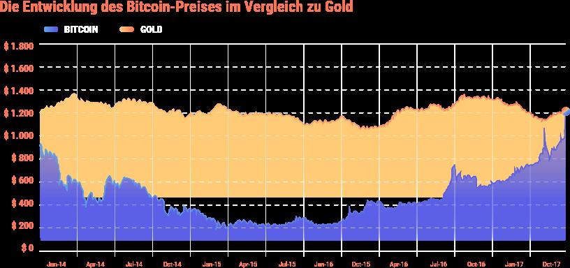 Die Entwicklung: Gold vs. Bitcoin