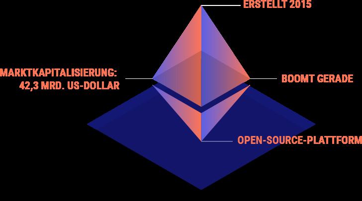 Ethereum (ETH): Eine ernste Konkurrenz für Bitcoin