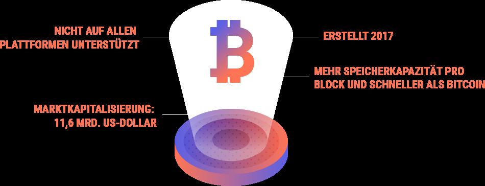 Bitcoin Cash (BCH/BCC): vDer schnellere Judas