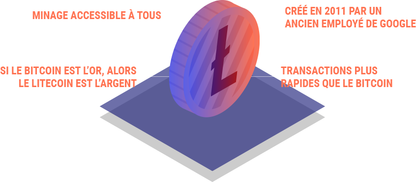 Le Litecoin (LTC) : l'alternativeau Bitcoin