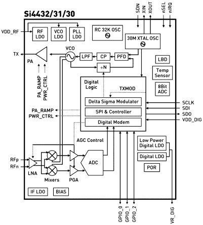 4431-T-B1 B 434 Silicon Laboratories   Split antenna Tx/Rx test card