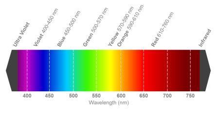 2 4 V Green LED 1608 (0603) SMD, Wurth Elektronik WL-SMCW 150060VS75000 |  Wurth Elektronik | RS Components UAE