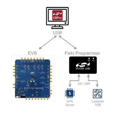 Silicon Labs Si5332-48SKT-DK, ClockBuilder Pro Programming Dongle Evaluation Board for Si5332 for ClockBuilder Pro